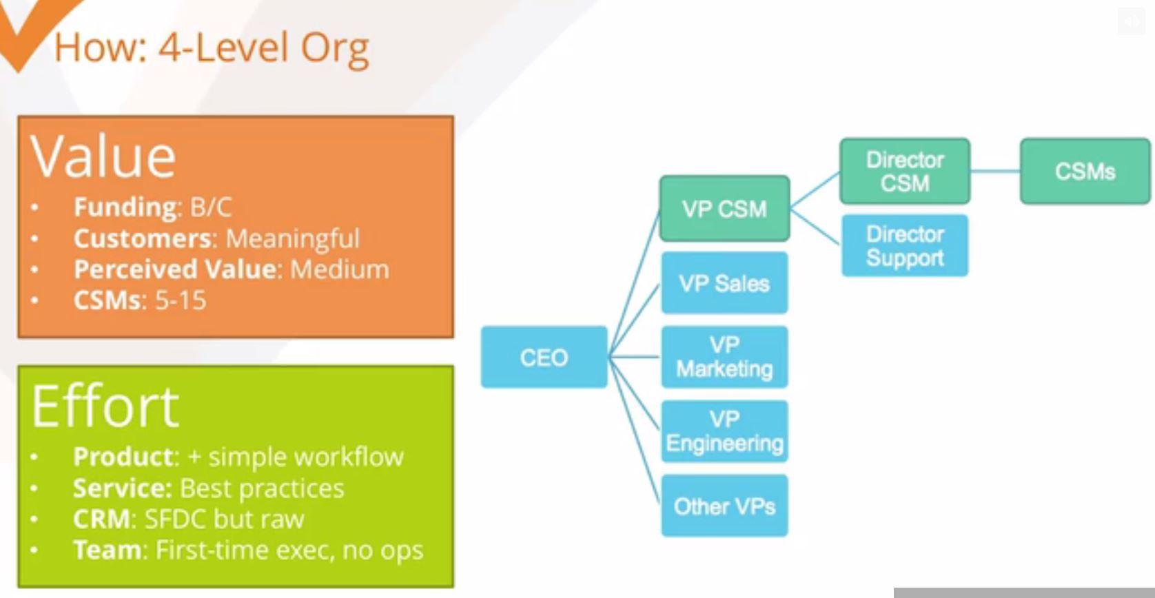 Example of segmentation aligning with company maturity