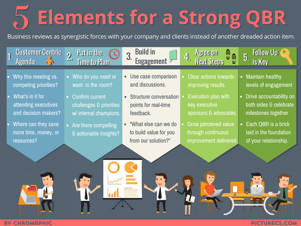 5 Elements for a Strong QBR (2).png