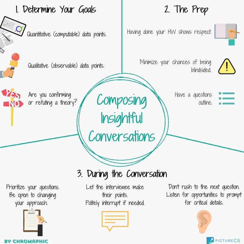 Composing Value-Based Conversations (1).jpg