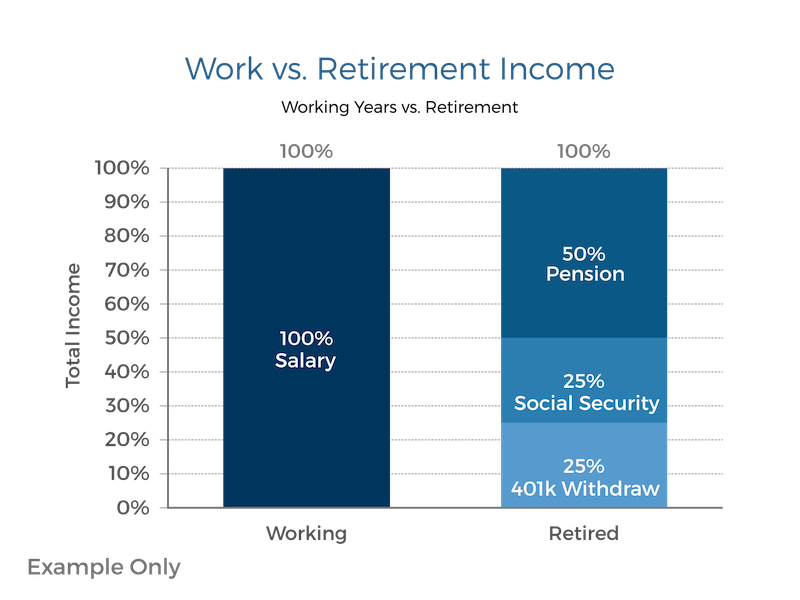 Why Your 401k Can Be Your Worst Enemy In Retirement