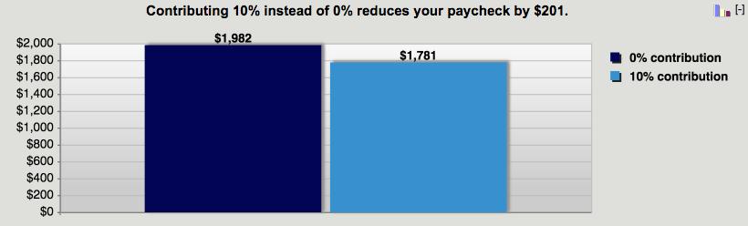 401k paycheck calculator