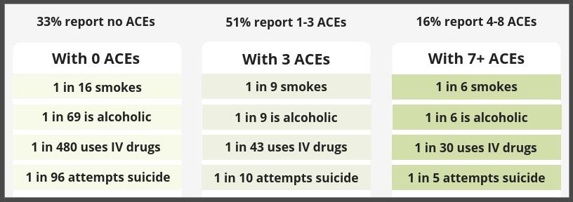ACE Study Statistics