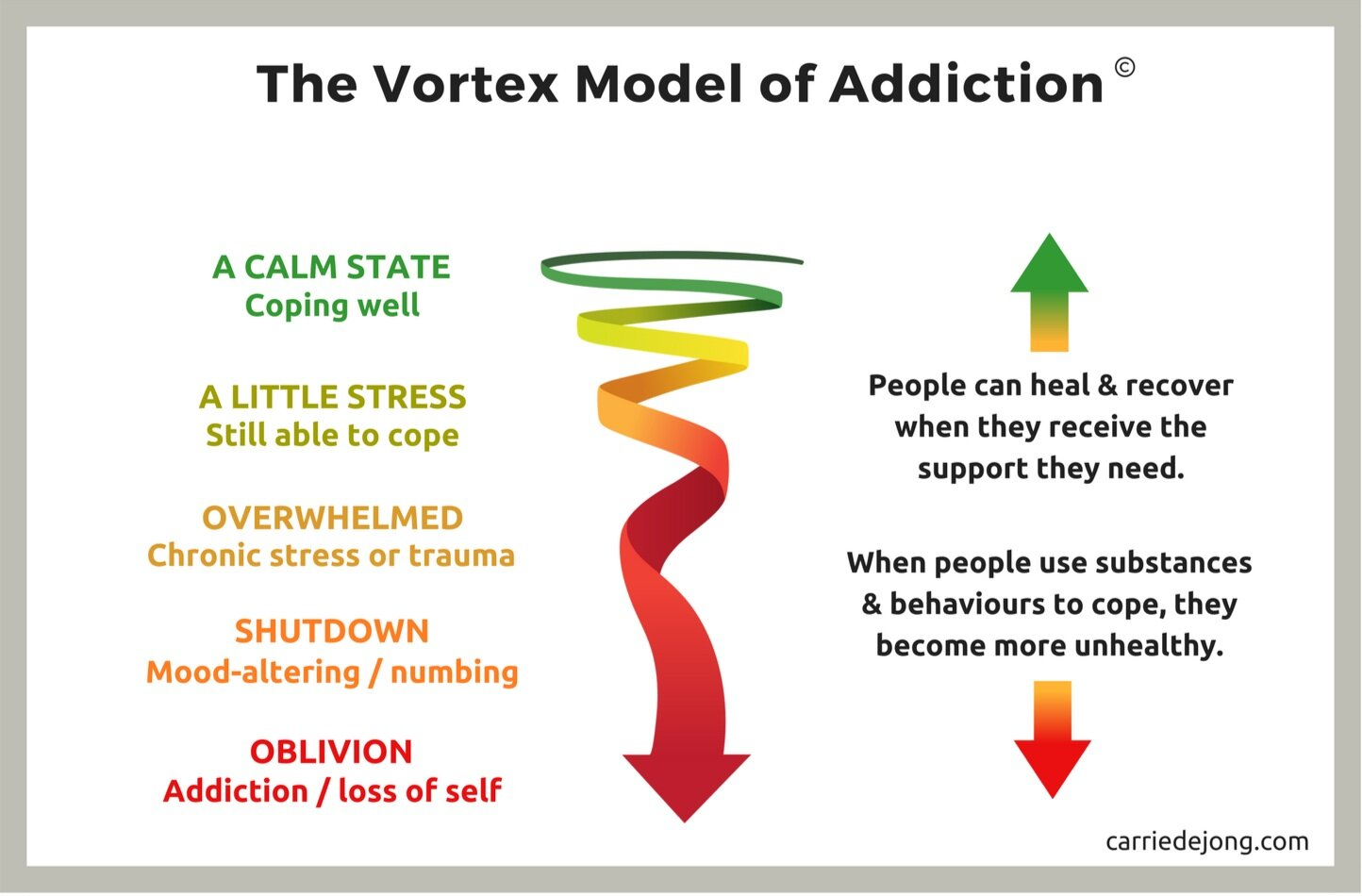 Vortex Model of Addiction