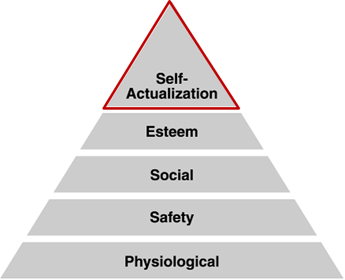 Maslow's hierarchy, denoting the shift towards more time, energy and resources being spent on self actualization