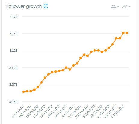 Success graphs are satisfying. :P