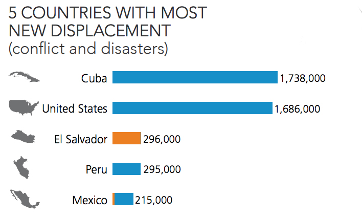 The 5 countries in the Americas with the most new displacements in 2017. Blue representes displacement caused by disasters; orange represents displacement caused by conflict. /  Figure from IDMC