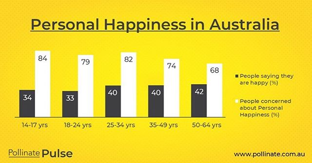 One of my clients, Pollinate agency, just shared this fascinating chart from their annual Pulse Report. ⠀⠀⠀⠀⠀⠀⠀⠀⠀ This blows my mind, and saddens me, to learn that the younger we are, the less happy we are. 😲😲😲 ⠀⠀⠀⠀⠀⠀⠀⠀⠀ It also points to the opportunity for brands to really understand what is troubling their customers, and get to the heart of what is holding them back from feeling happy. And then think about how we can help them solve their problems, and inch that little bit closer to happiness. ⠀⠀⠀⠀⠀⠀⠀⠀⠀ And that's what a great copywriter does. Puts themselves in the customer's shoes to understand the challenges they face. Uses words to help solve those problems. Connects people with things or services that will help them. ⠀⠀⠀⠀⠀⠀⠀⠀⠀ Because at the end of the day, it's about helping, not selling. 🙏❤️ ⠀⠀⠀⠀⠀⠀⠀⠀⠀ #contentmarketing #research #customerfirst #customercentricity #copywriting #copywriter #problemsolver #wordswork #happy #happinessreport #helpnotsell