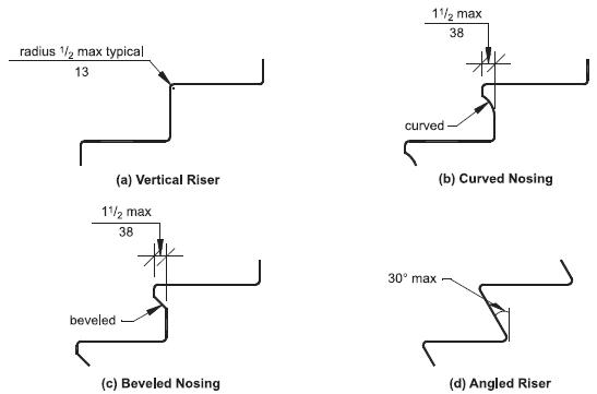 ADA regulations regarding compliant stair tread depths and riser heights. Via the ICC