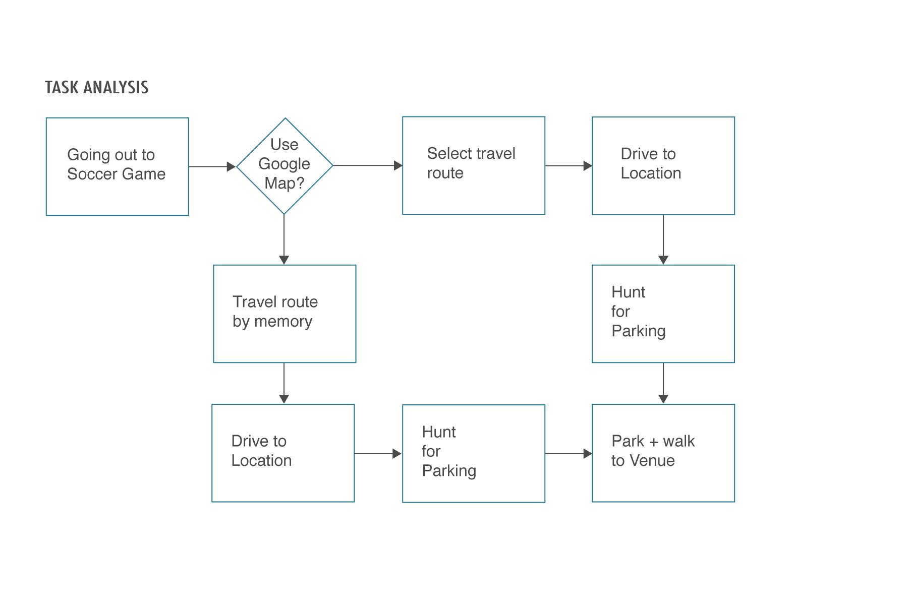 P1-Task_Analysis_V3.jpg
