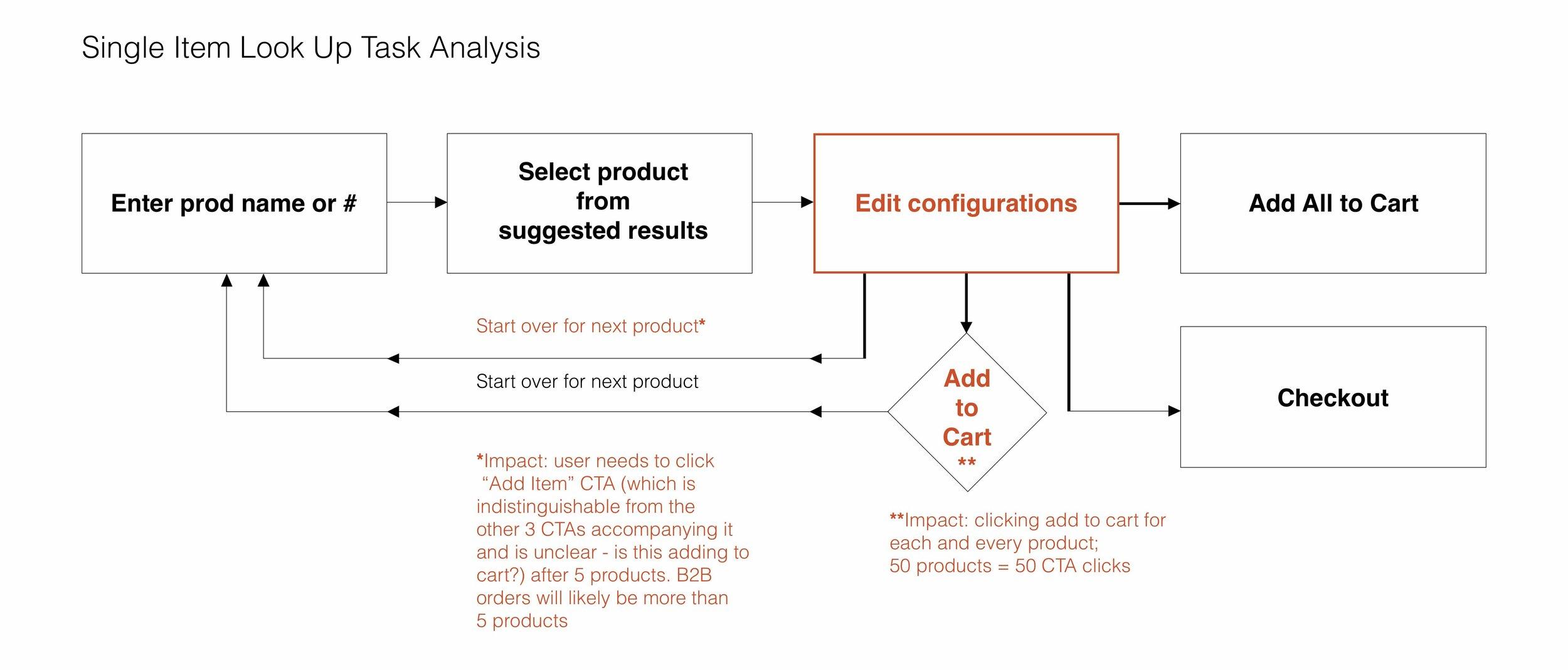 Single-Item-Lookup-Task-Analysis_compressed.jpg