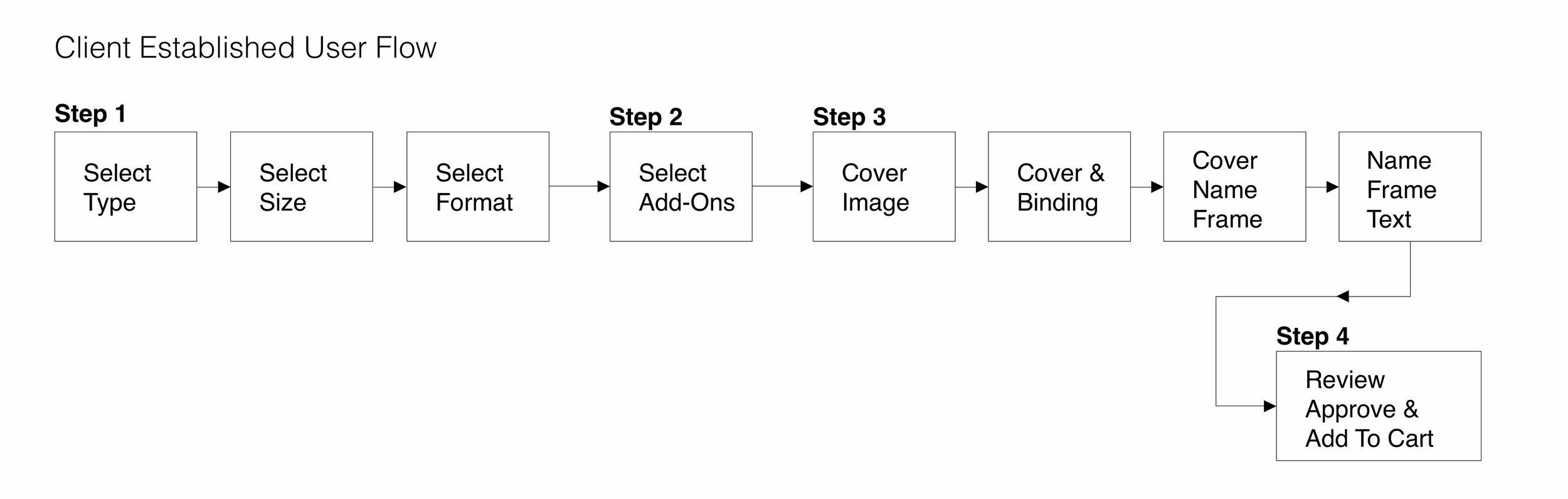 Client-Established-User-Flow_compressed.jpg