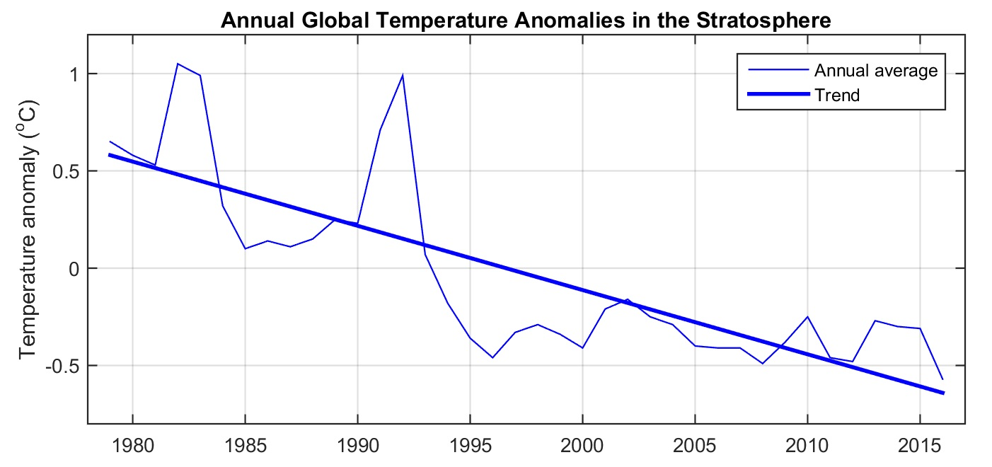UAH temperature anomalies (with respect to 1981 - 2010) from NOAA polar orbiting satellites adjusted according to Fu et al. (2004). Data obtained from www.ncdc.noaa.gov.