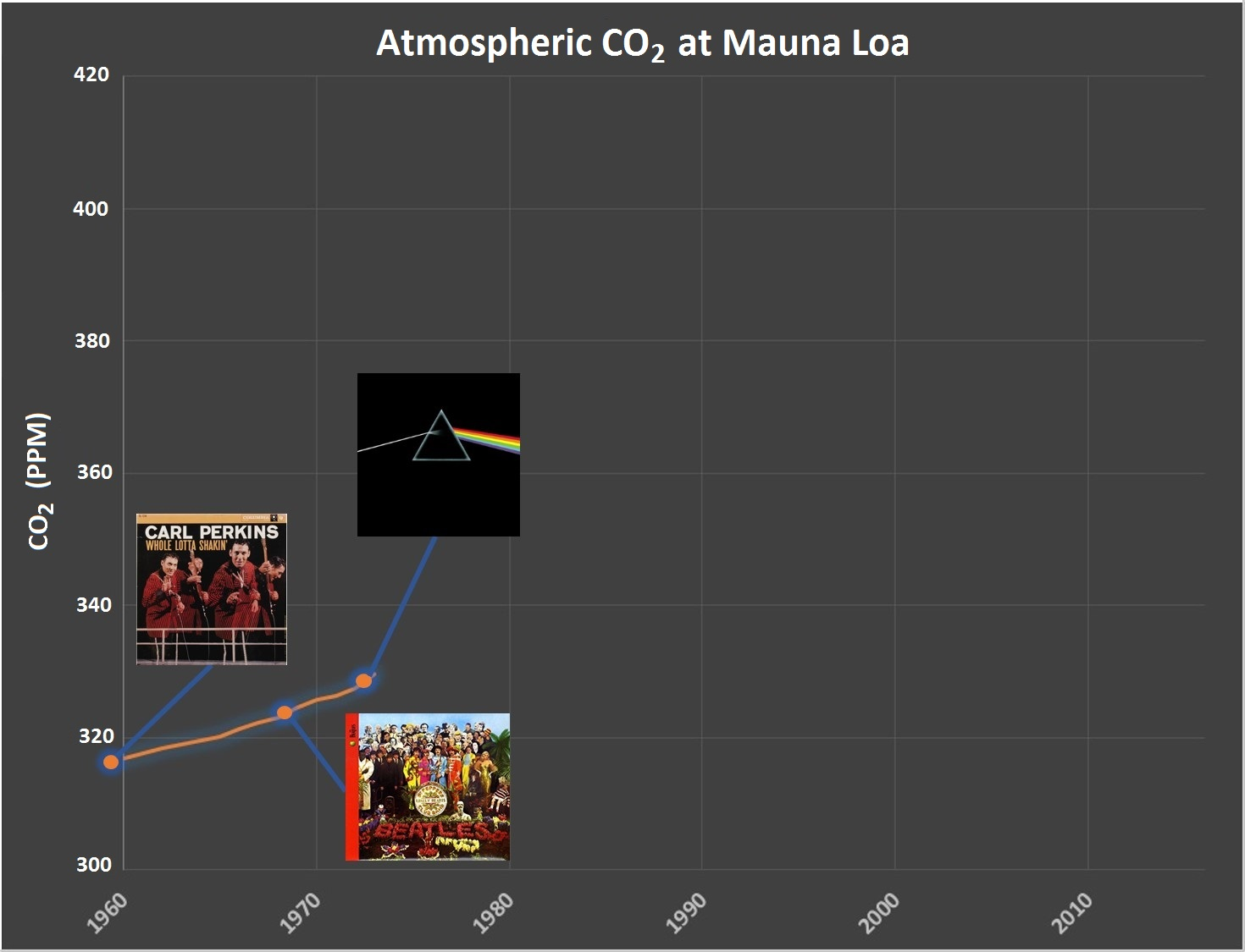 Year: 1973 CO2: 330 ppm (+8 ppm over 6 years)