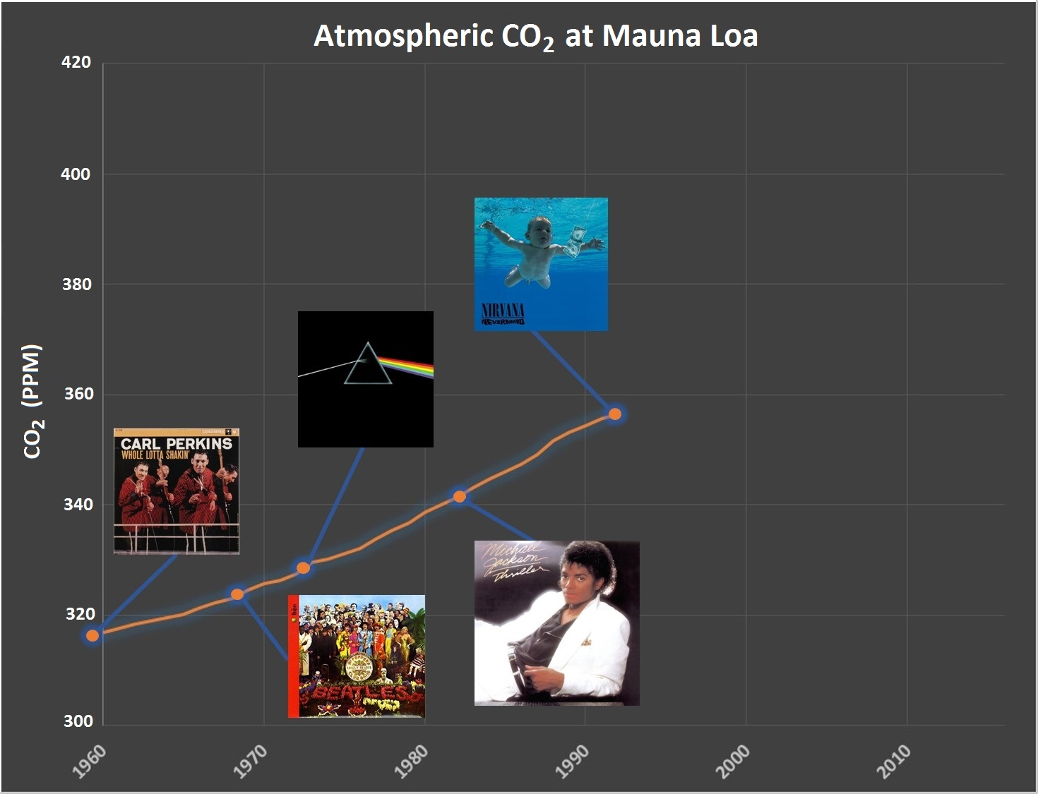 Year: 1992 CO2: 356 ppm (+15 ppm over 10 years)