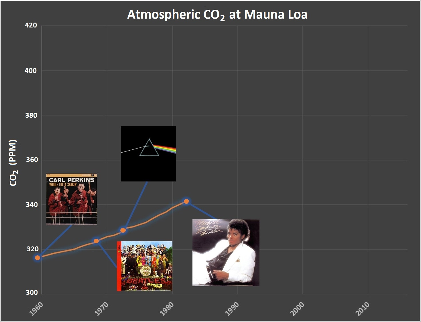 Year: 1982 CO2: 341 ppm (+11 ppm over 9 years)