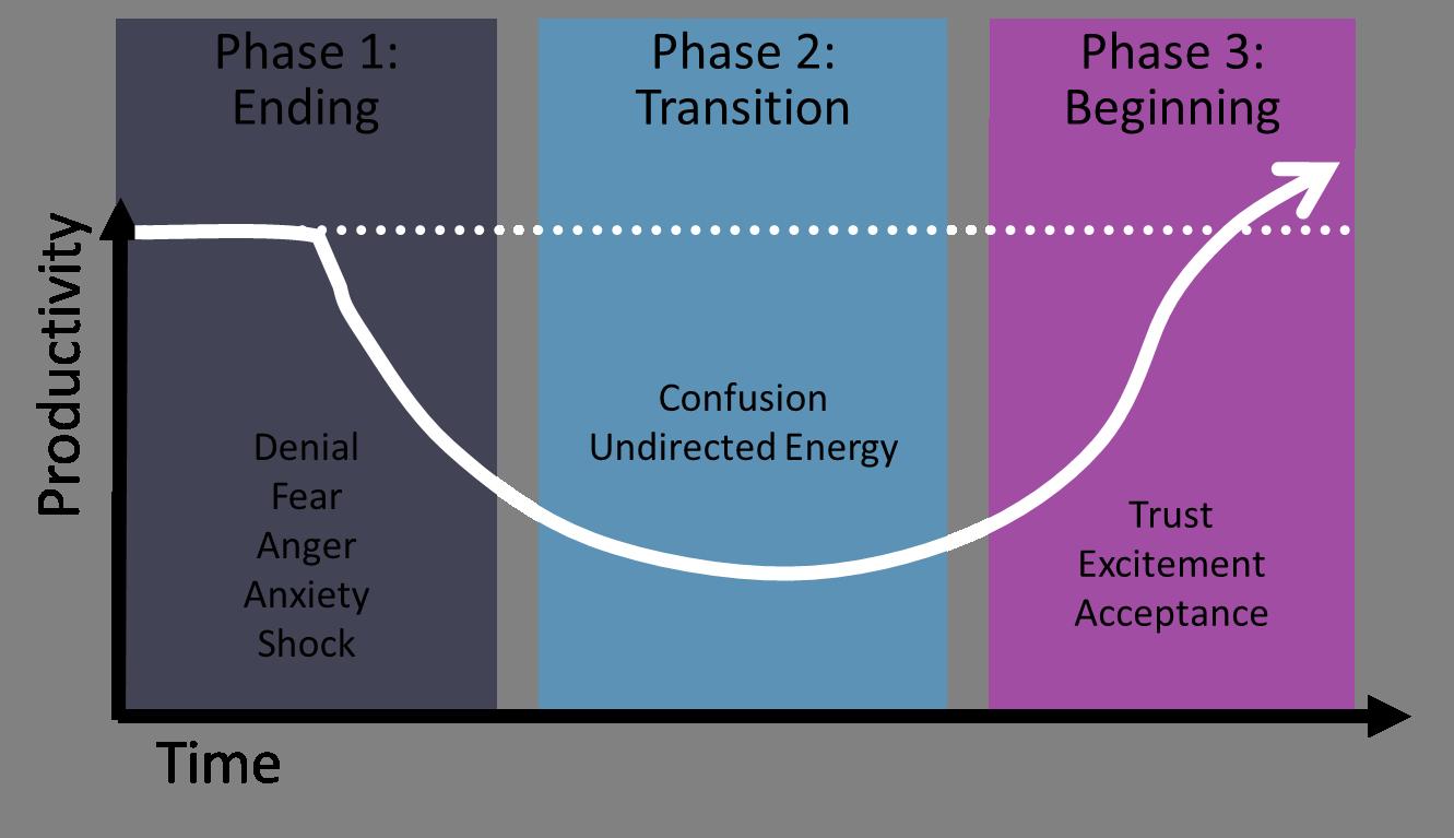 William Bridges Model of Change and Transition