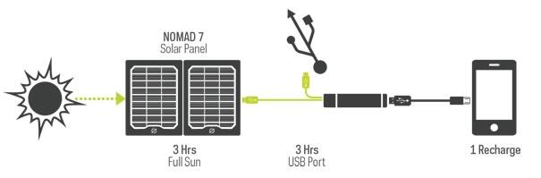 Flip 10 Charging | Tiny House Solar Kit | Tiny Life Supply.jpg
