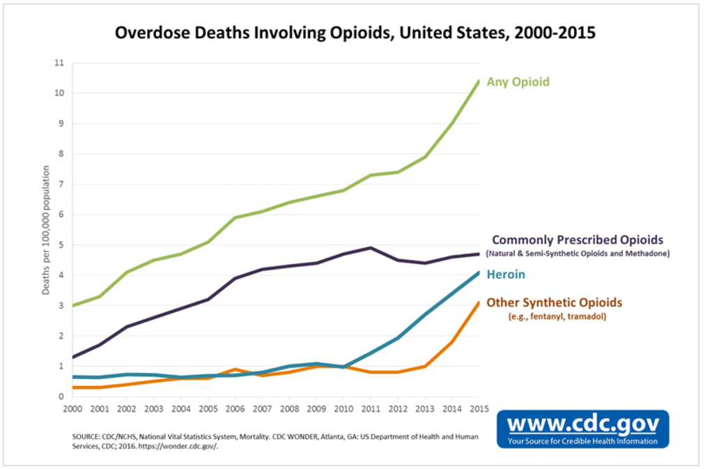 Overdose Deaths Involving Opioids, US 2000-2015