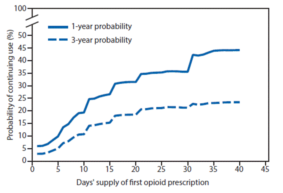 As the term of the initial prescription moves to the right from 3 to 10 days, the chance of continuing use of prescription opioids increases from ~6% to more than 25%.