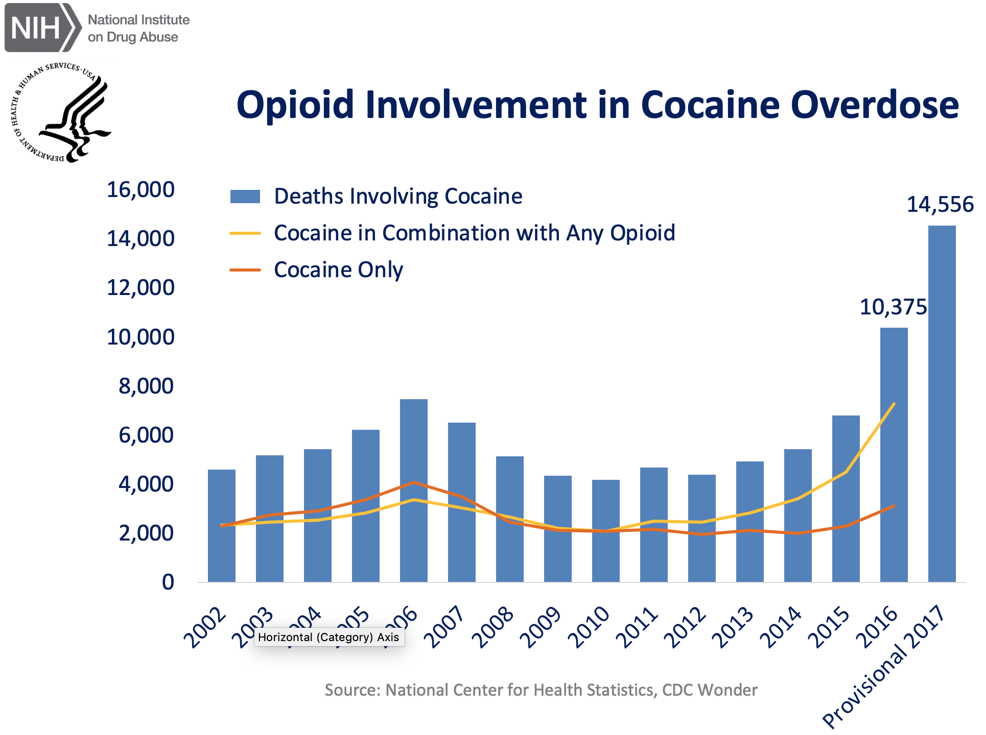 Cocaine overdoses by themselves have been pretty steady. The giant increase is associated with opioid use.