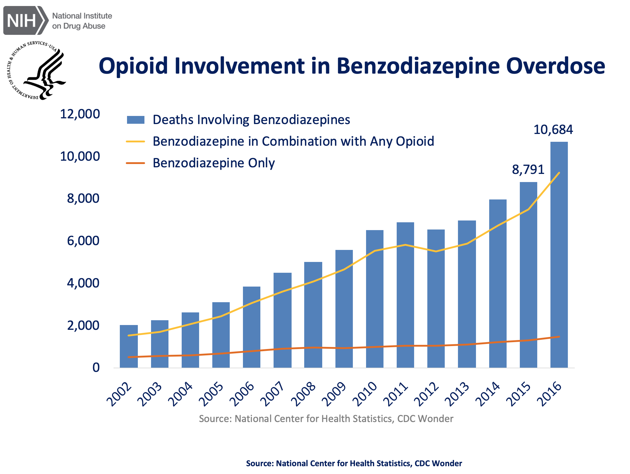 Benzos and Opioids.png