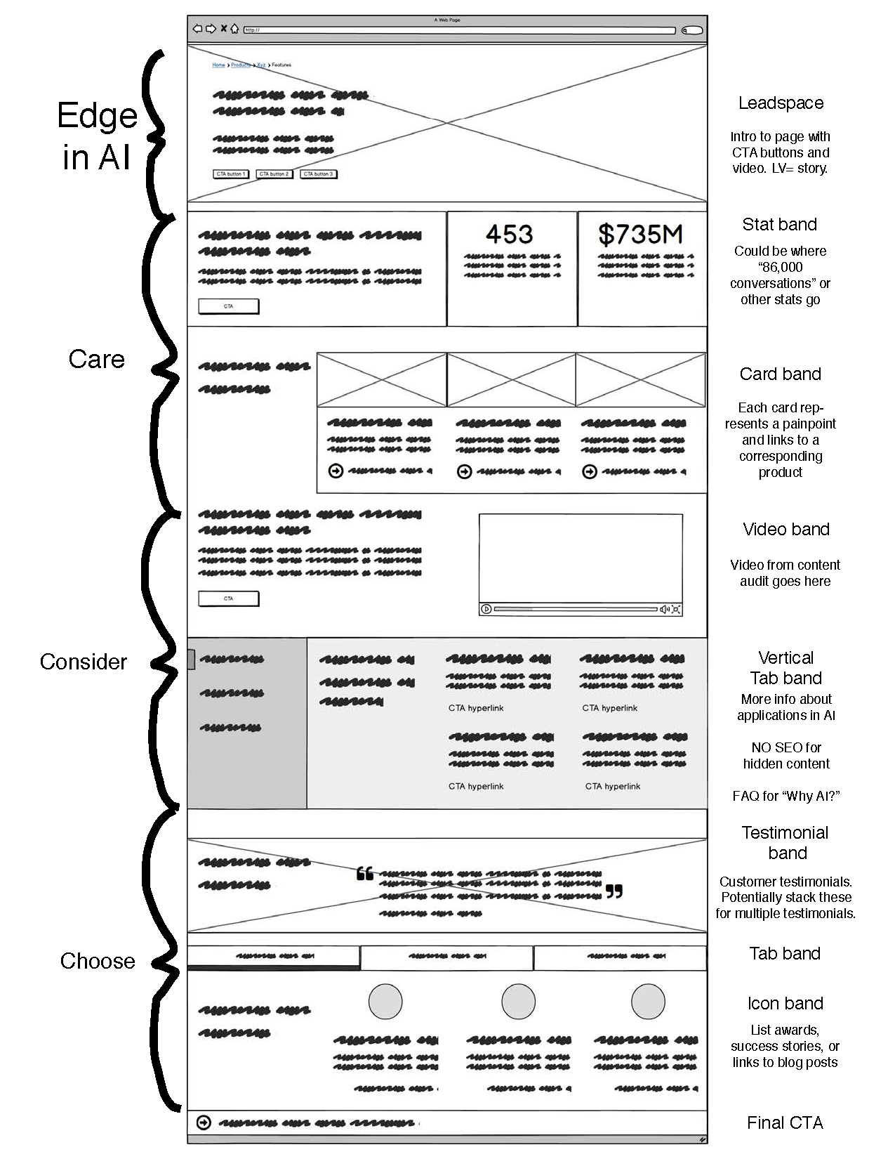 Figure 3: Wireframe with notes