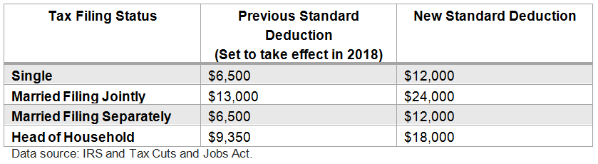 2018-standard-deductions.png