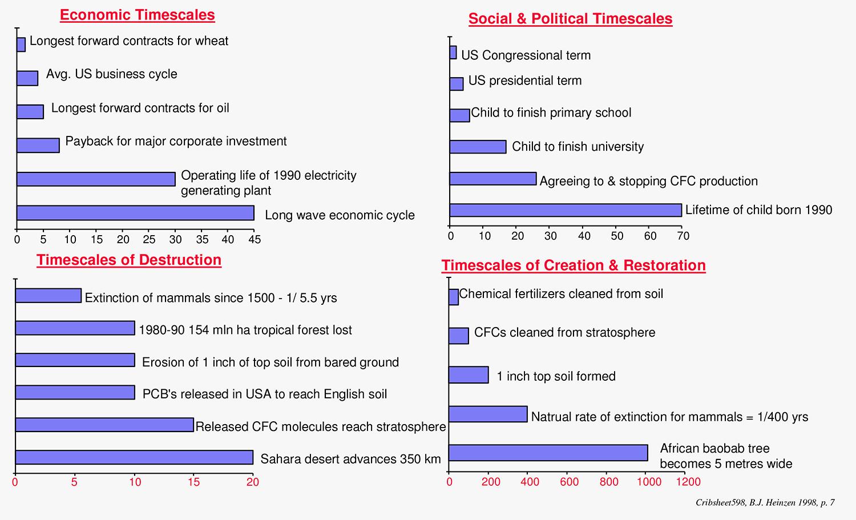 Barbara Heinzen - Interlocking Timescales in Years. Source:  Ecological Cribsheet .