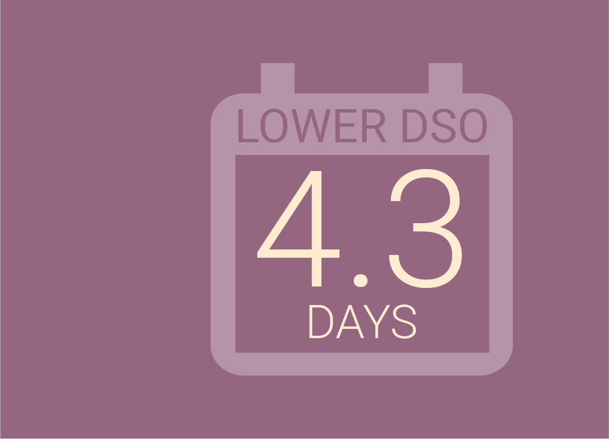 Improved Performance - Day's Sales Outstanding (DSOs) decrease an average of 4.3 days for distributors, getting money to your accounts more quickly.Separates collections from sales, which saves salespeople nearly 8 hours per week, giving them 24% more time for prospecting and selling.