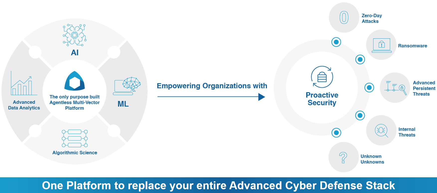 One Platform to replace your entire cyber defense stack