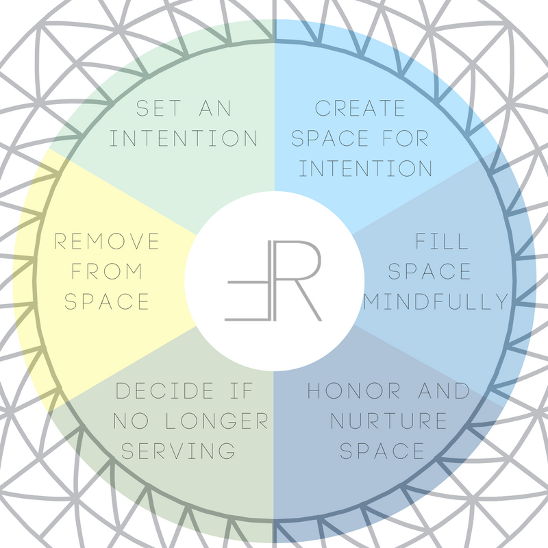 Creating space and living out an intention is a circular process.