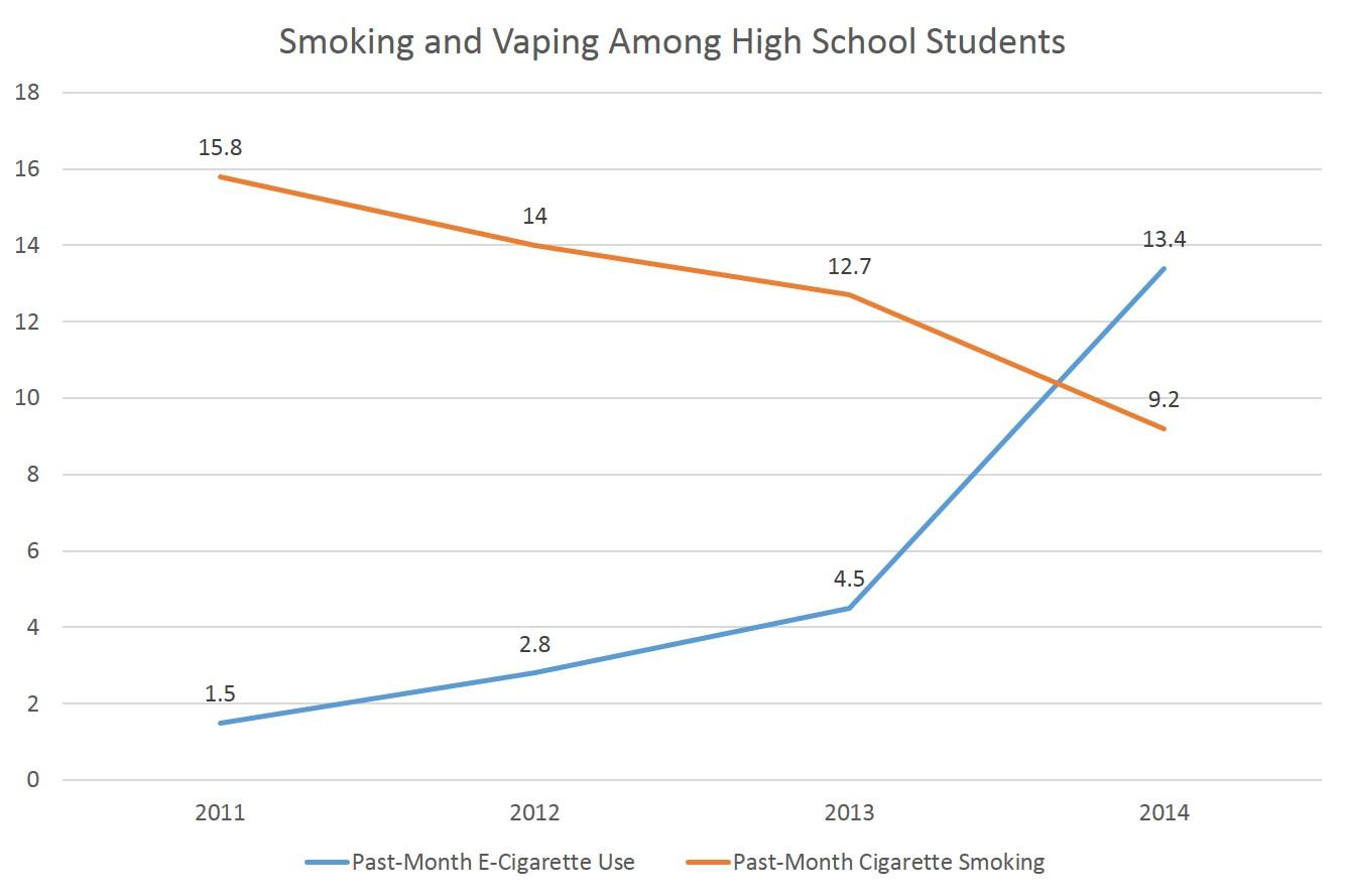 Smoking down, vaping up.