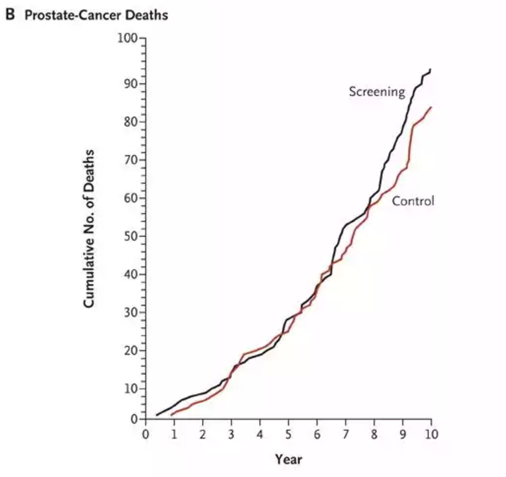 Prostate, Lung, Colorectal, and Ovarian Cancer Screening Trial - Prostate Data
