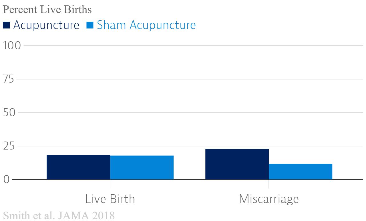 A good argument for sham acupuncture?