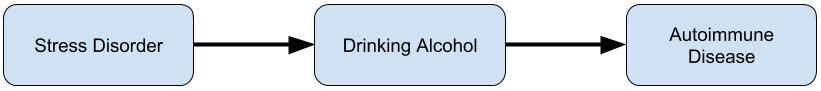 Effect mediated by alcohol