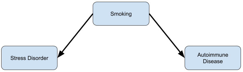 Confounding by smoking