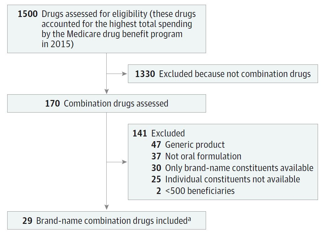 Flow diagram demonstrating how they found the 29 eligible combo pills from the 1500 drugs we spend the most money on.