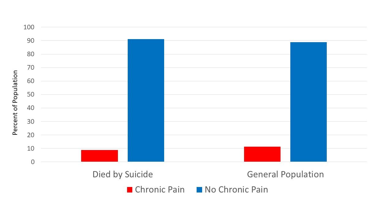 chronic pain prevalence.jpg