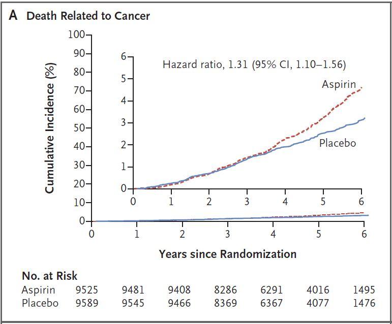 ASPREE study - higher cancer incidence with aspirin. Wha?!