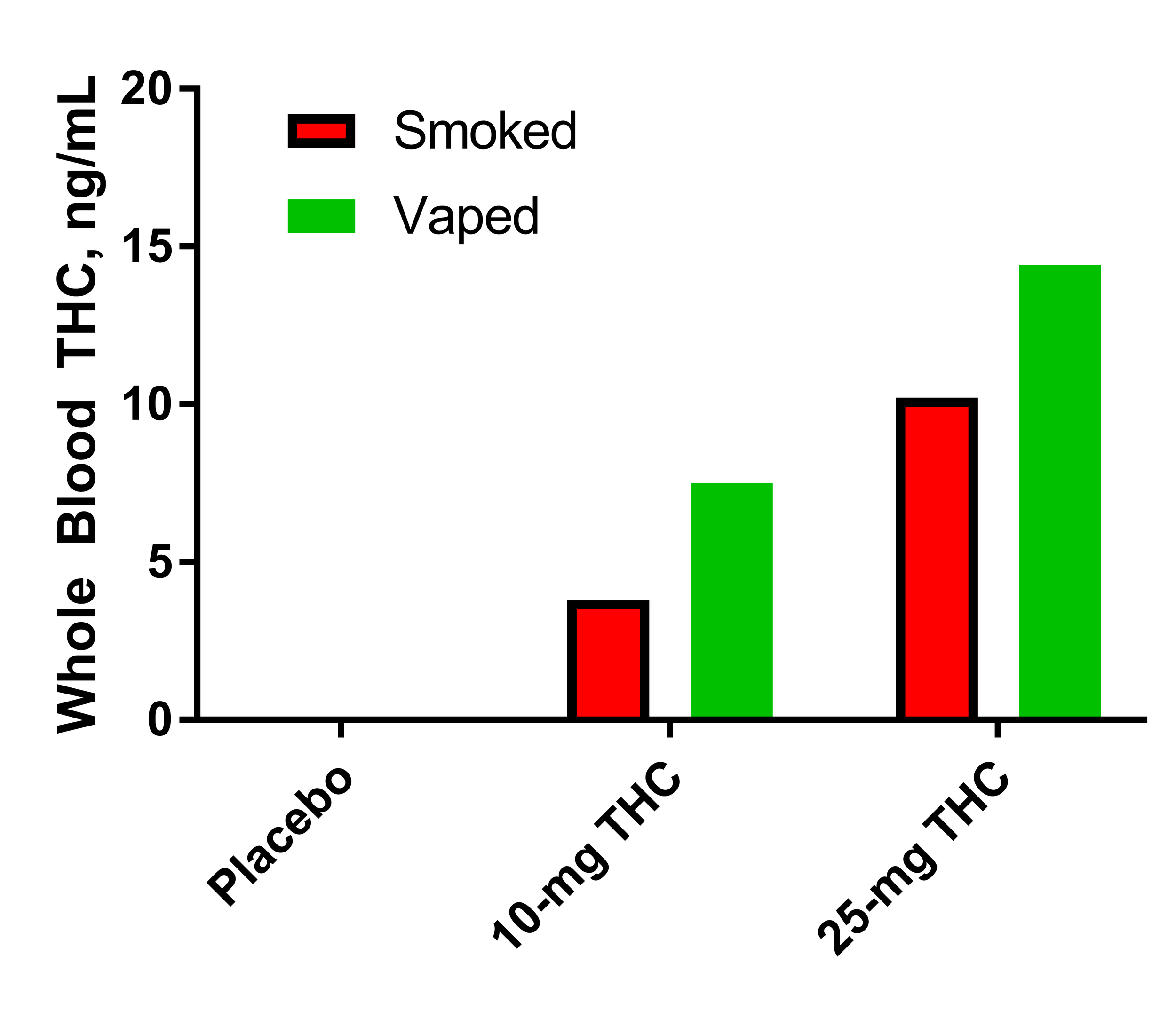 thc levels.png