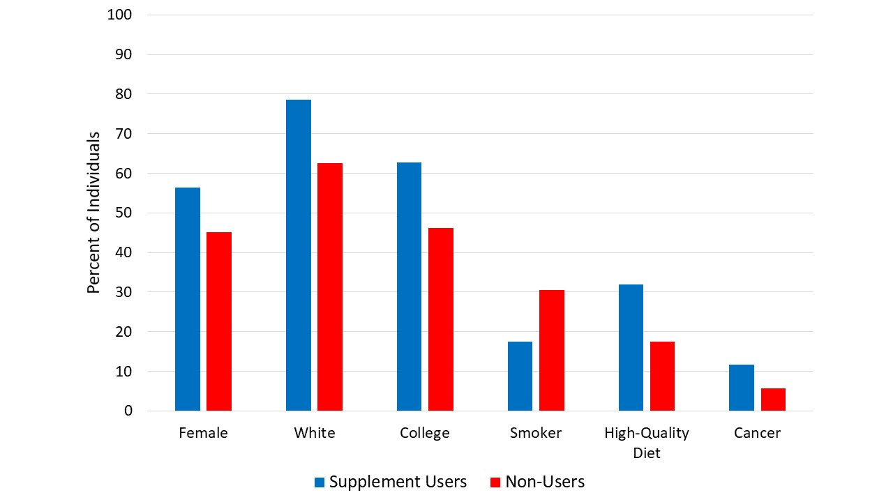 Lots of differences between vitamin-takers and non-takers. Though nothing like the societal chasm we see between people who eat eggs and people who don't.  Remember that?