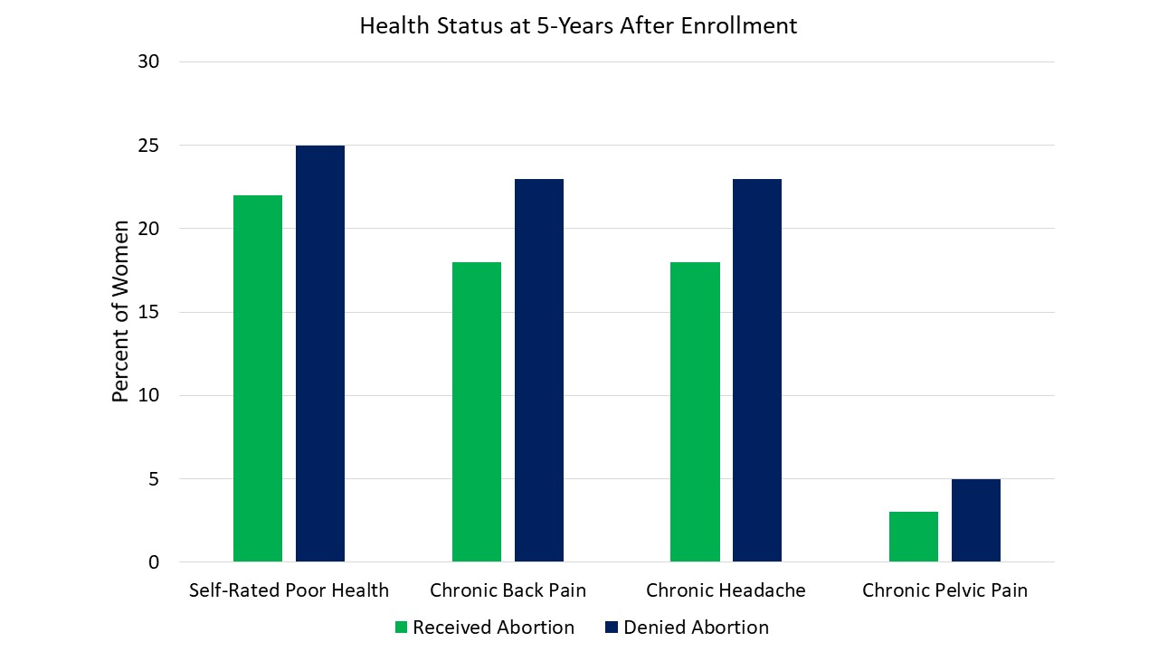 Physical Health Outcomes at 5-Years