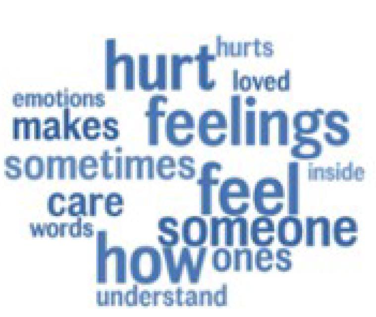 Depression word cloud.
