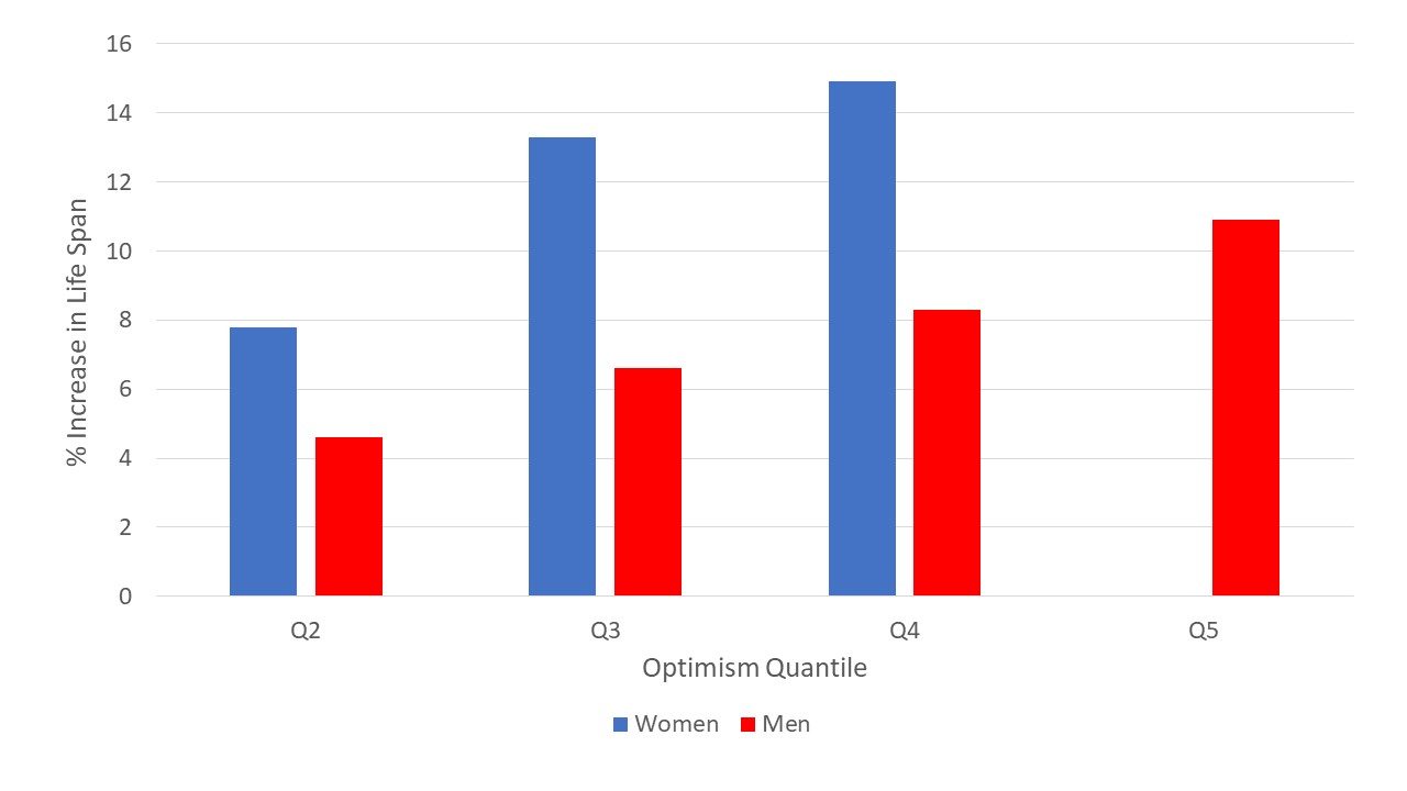 Why, oh why, did the authors split the women into QUARTILES and the men into QUINTILES? Just to make a graph like this ugly? I'm pessimistic this makes sense.