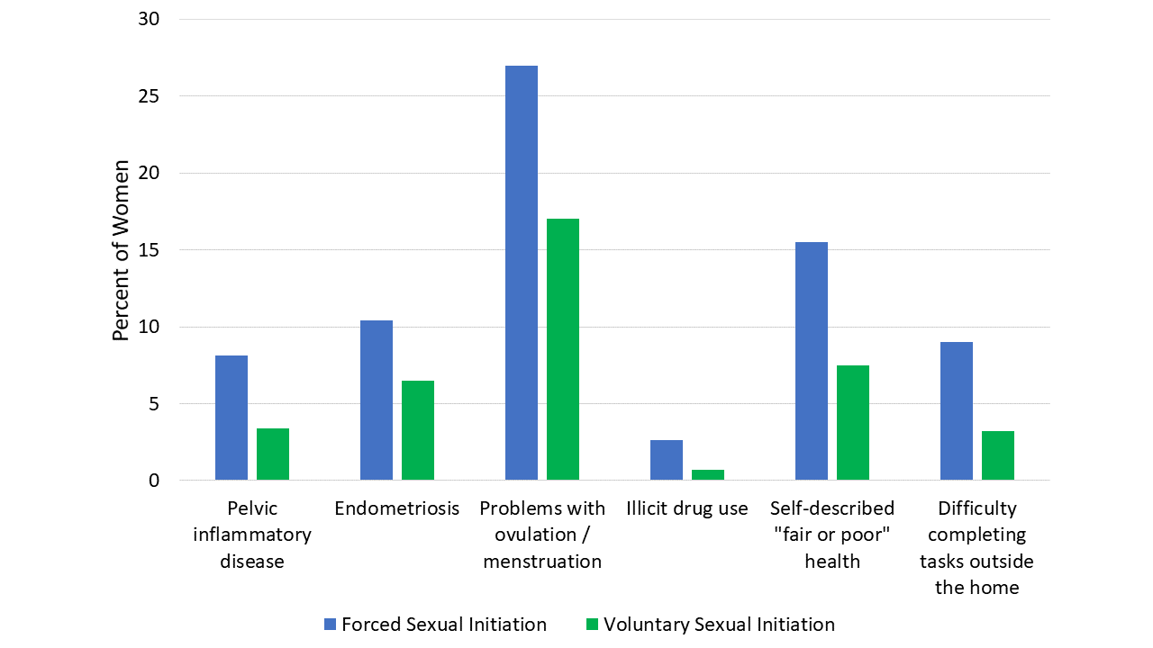 Outcomes associated with forced sexual initiation