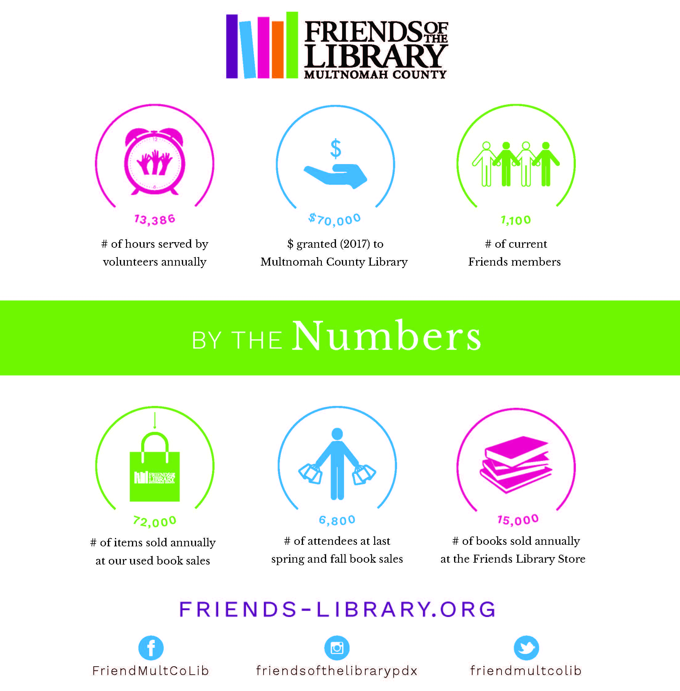 Friends of the Library Infographic v2 2.jpg