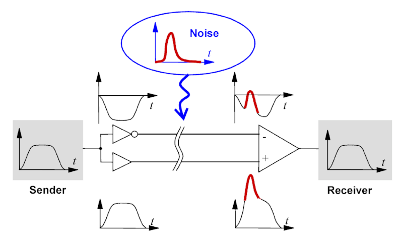 Noise reduction using differential signaling