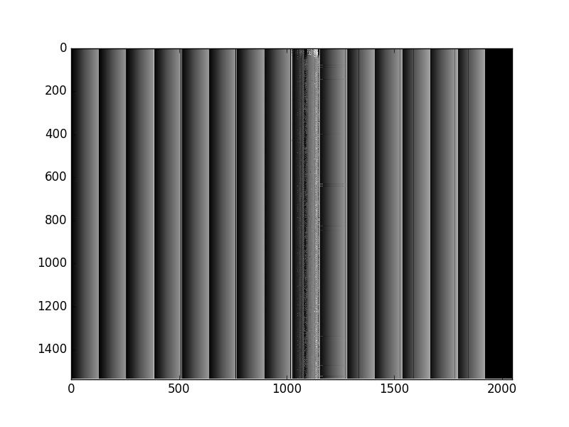 Figure 4: Test pattern