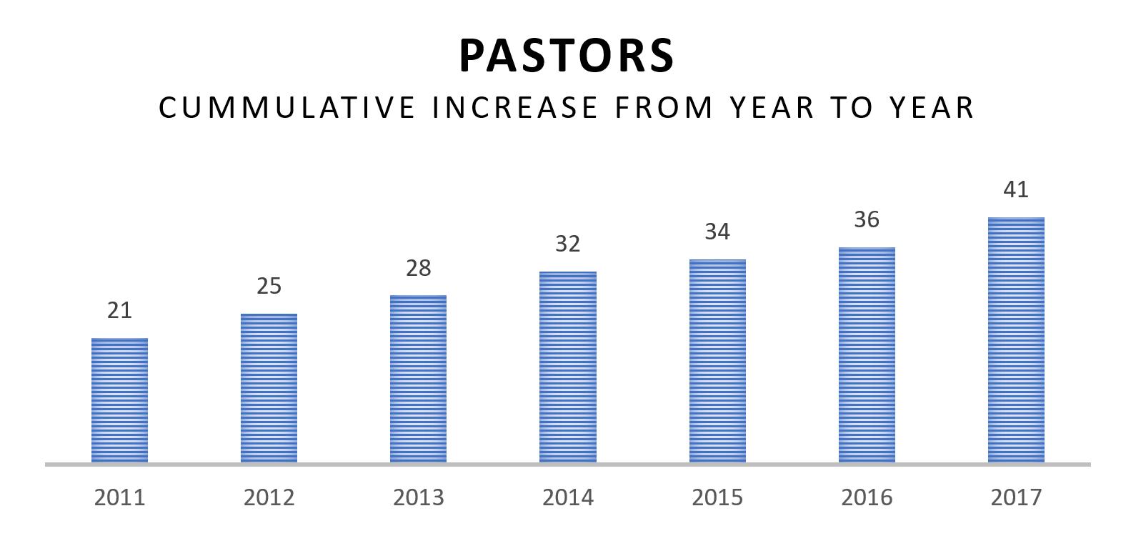 Graphs for FR Pastors.PNG