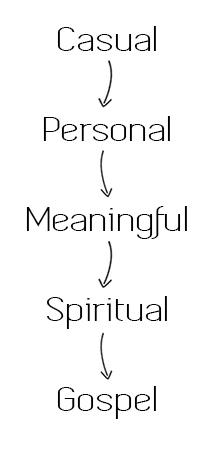 Gospel Conversation Flow.jpg